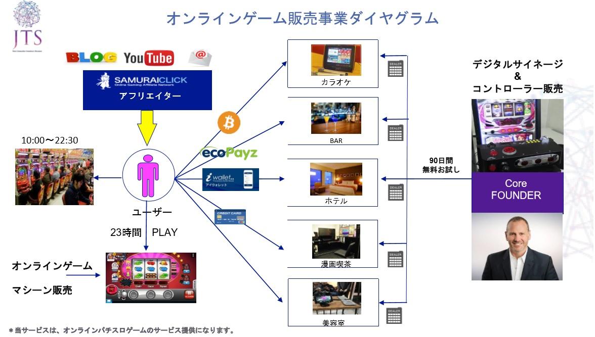 JTS オンラインゲーム事業 -販売事業の計画-