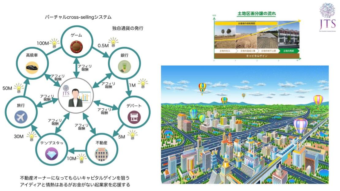 JTS オンラインゲーム事業 -スマートシティ構想-