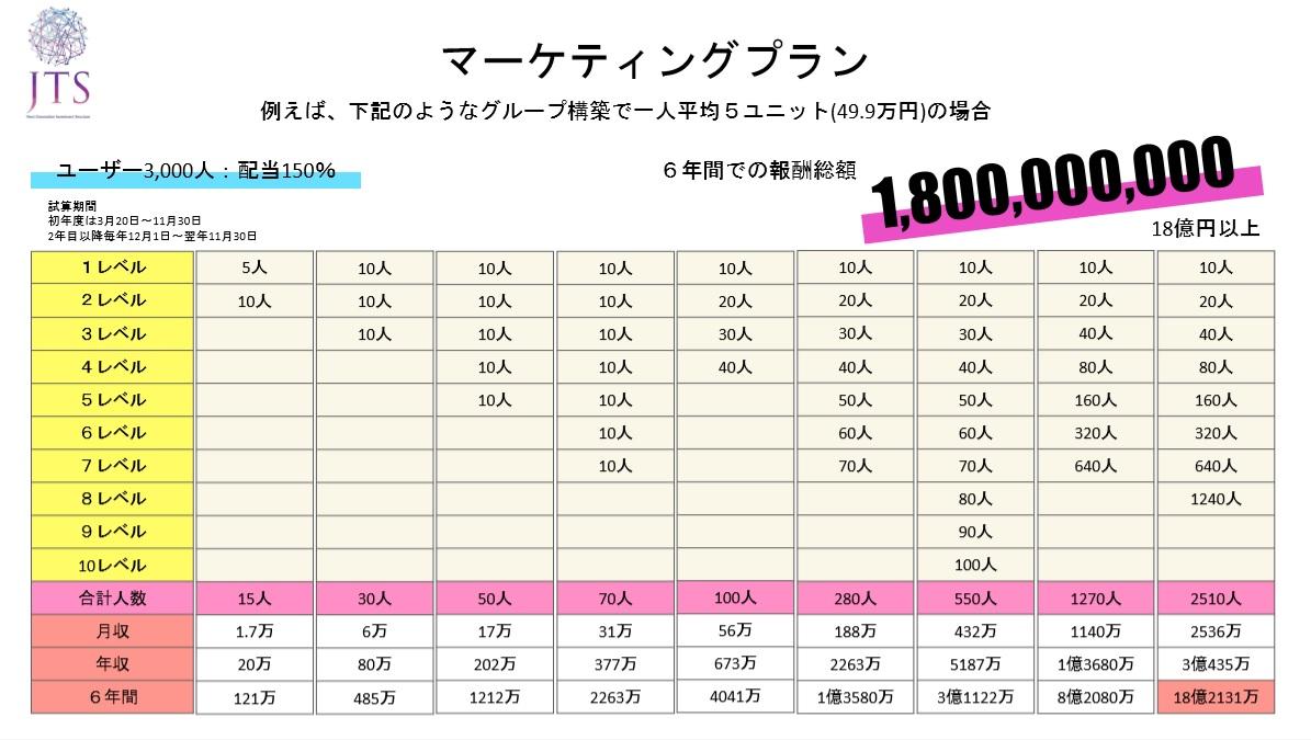 オンラインパチスロ-JTSマーケティング 3000人 150%-