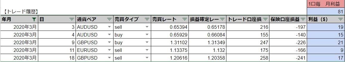 IBH銀行×TLC -2020年3月 収益レポート-
