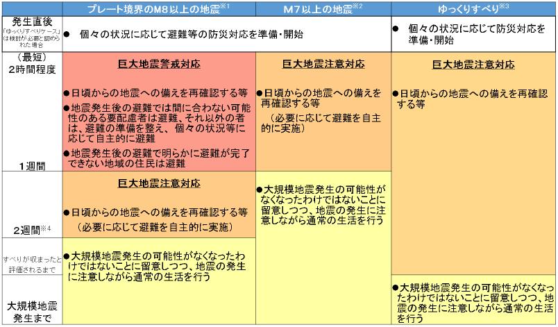 内閣府ガイドライン