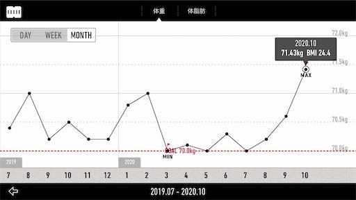 【減量記録80週目】