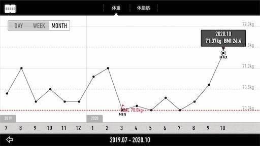 【減量記録81週目】