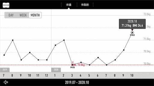 【減量記録82週目】