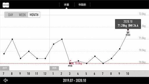 【減量記録83週目】