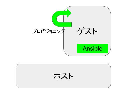 f:id:mosuke5:20160125215405p:plain:w300