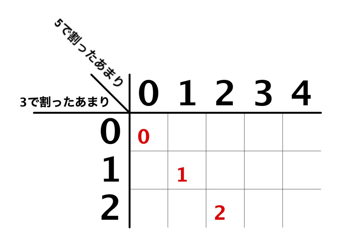 f:id:motcho:20210226035720p:plain