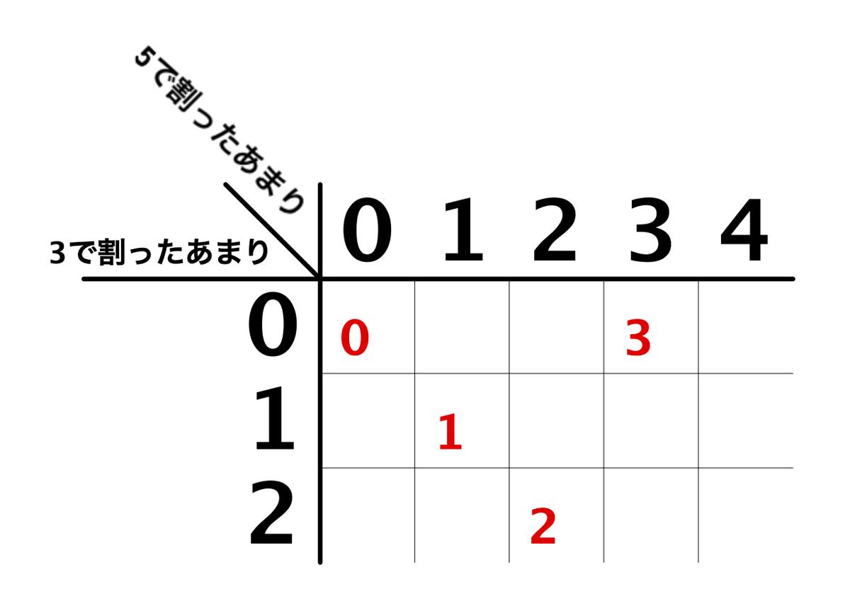 f:id:motcho:20210226040658p:plain