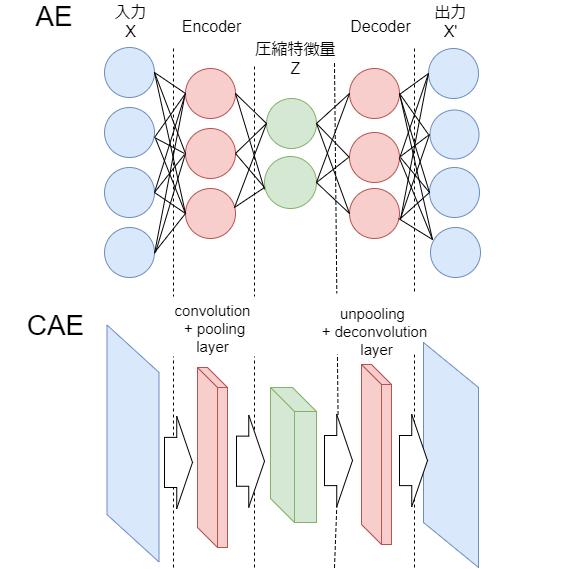 行動認識 #6】tensorflowでCAE(Convolutional Auto-Encoder)を実装して