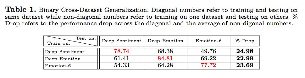 ECCV2018 論文メモ#2】Contemplating Visual Emotions: Understanding