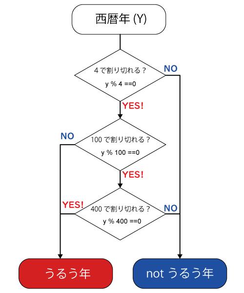 f:id:motomachi24:20210306124722p:plain