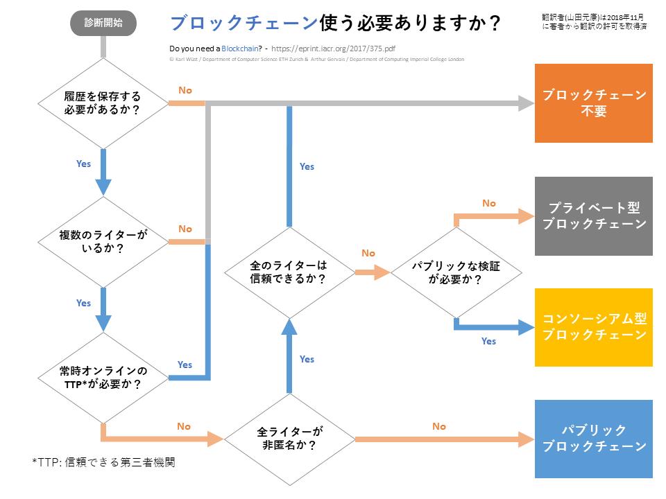 f:id:motoyasu-yamada:20181112111735p:plain