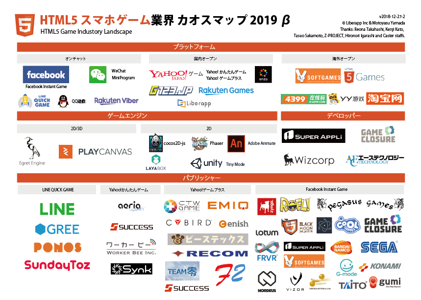 HTML5スマホゲーム業界カオスマップ