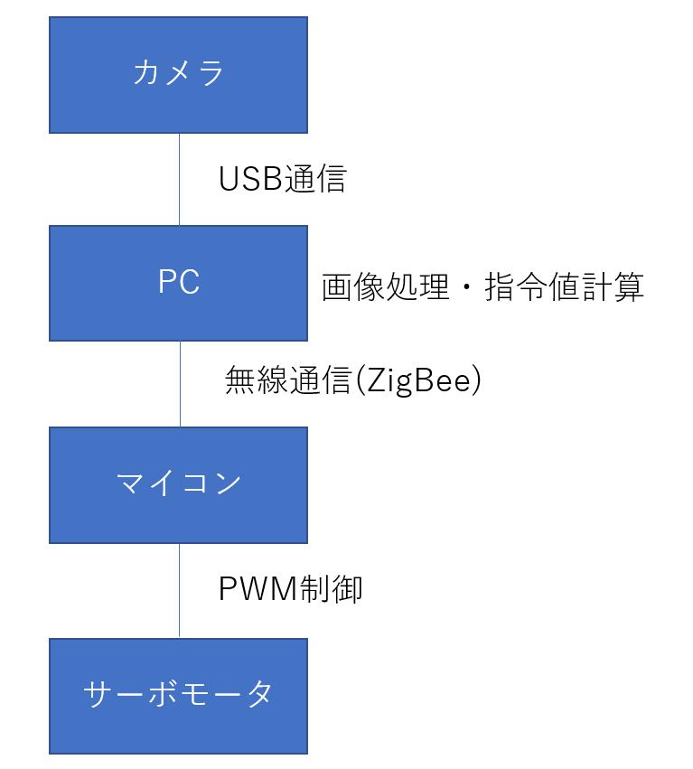 f:id:mou-tsukareta:20180225234850p:plain:w200