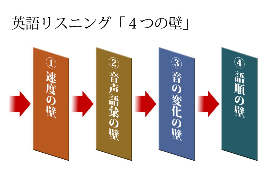英語リスニングの「4つの壁」