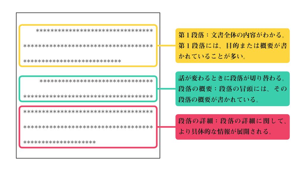 文書の基本構造