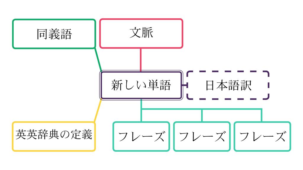 英語の単語学習におけるドライアイス