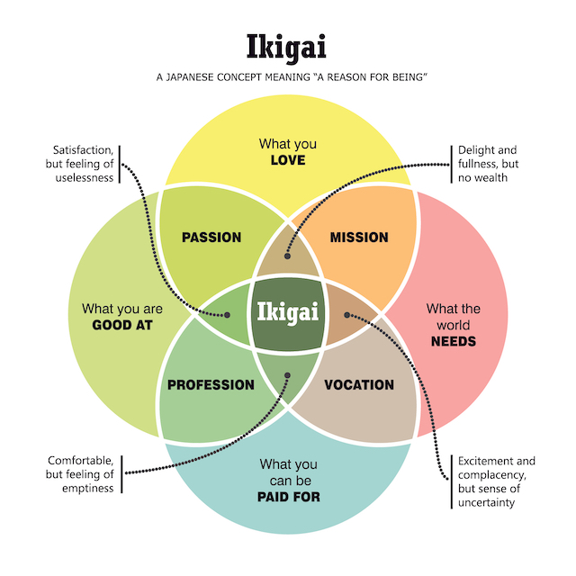 Ikigai: The Japanese Secret to a Long and Happy Life, Hutchinson, 2017より