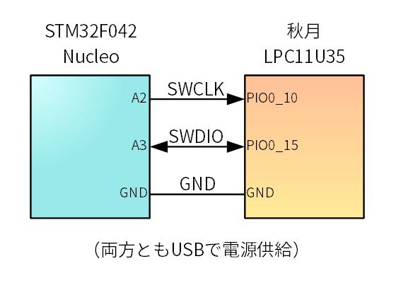 マイコンボード接続