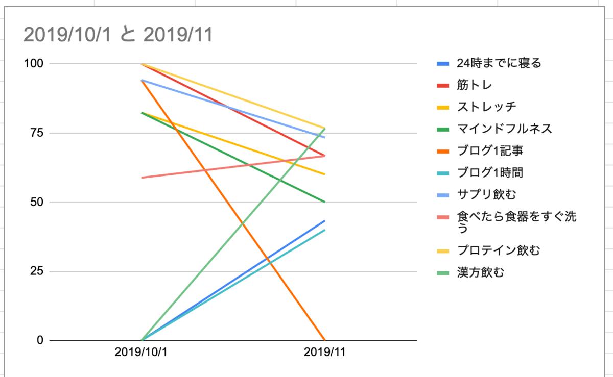 f:id:moyashidaisuke:20191201235108p:plain
