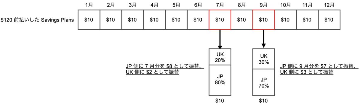 先払いする AWS 料金の毎月の振替の例