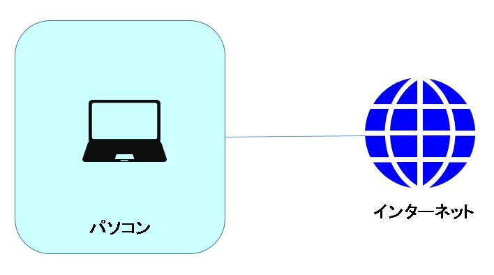 IT初心者にありがちな「インターネット」までの通信経路のイメージ