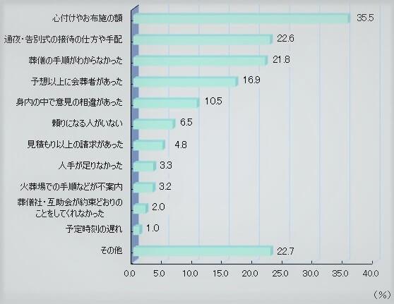一般社団法人日本消費者協会が2017年におこなった「第11回葬儀についてのアンケート調査報告書」のグラフ画像