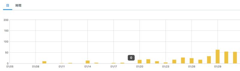 はてなブログの棒グラフ