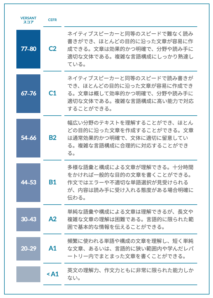 CEFRとVERSANTスコア対照表