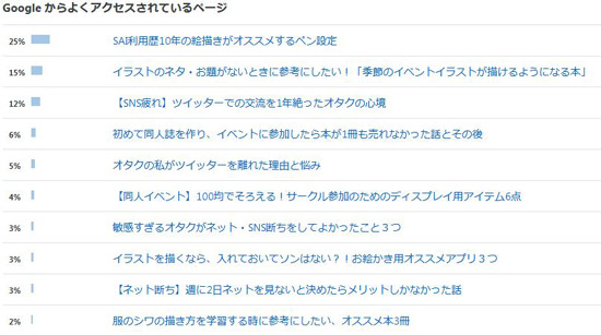 アクセスの多いブログ記事