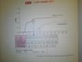 進行・再発大腸癌レジメン p68 図45L-OHPの投与量と有効性
