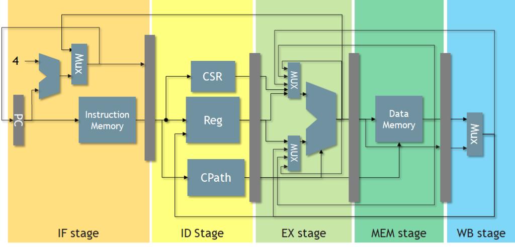 RISC-V pipeline processor designed with Chisel without any waveforms. I designed a pipeline processor - FPGA development diary