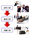 責任・業務範囲の明確化