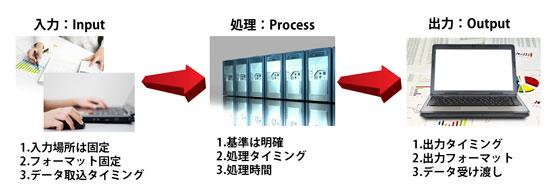 f:id:msystem:20130909091312j:image:w360