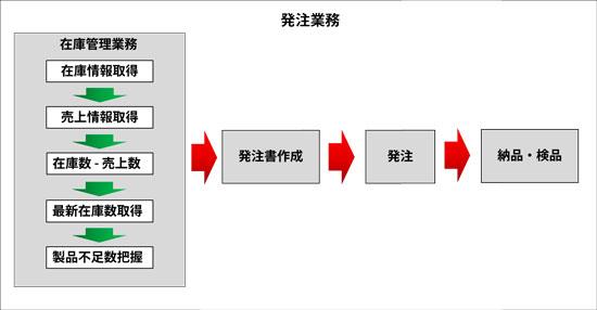 f:id:msystem:20130909091314j:image:w640
