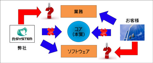 f:id:msystem:20131221114425j:image:w360:left