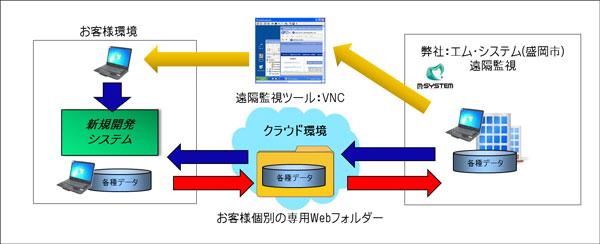 f:id:msystem:20140307190632j:image:w640