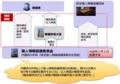 個人情報保護委員会の新設及びその権限