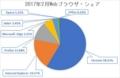 2017年2月の全世界におけるWebブラウザのシェア