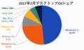 2017年2月時点におけるデスクトップOSの世界シェア