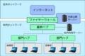 企業ネットワーク環境