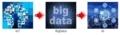 IoT、ビッグデータ、AI