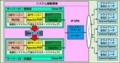 Webシステムの体系