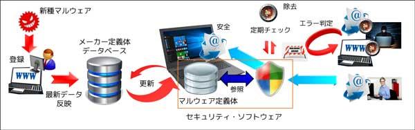 セキュリティソフトの仕組み