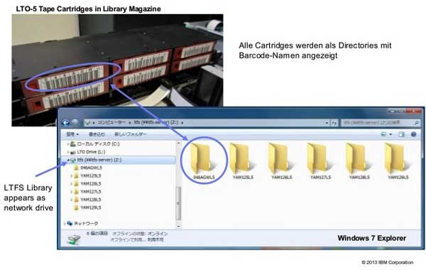 IBM「LTFS(Linear Tape File System)」
