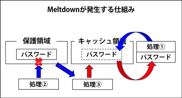 メルトダウンの仕組み