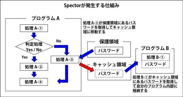 スペクターの仕組み