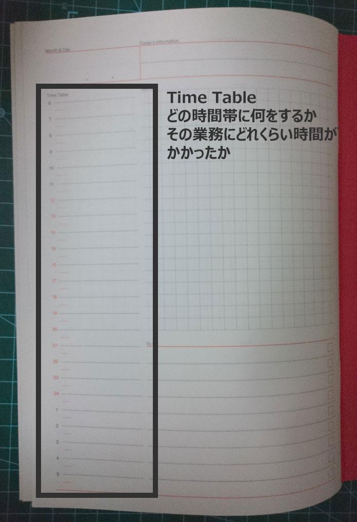 デイリープランナーに当日の大まかなスケジュールを記入する方法