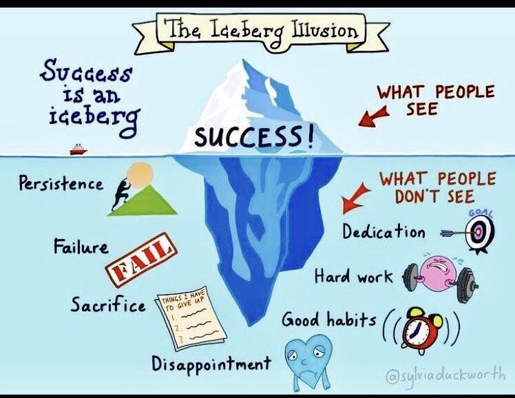 成功は氷山の一角を図解したイラスト