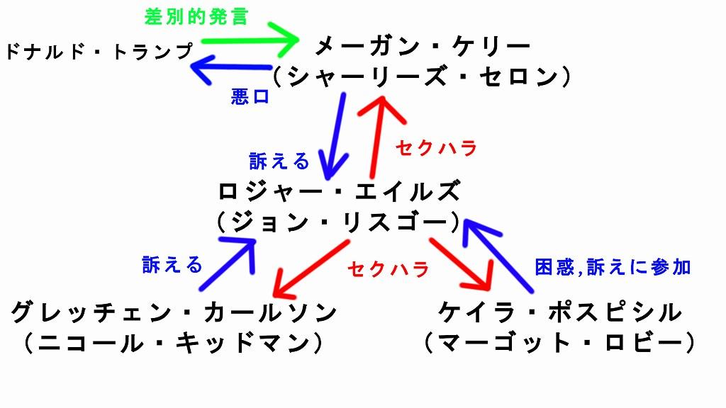 映画スキャンダル)簡単な映画内のキャラクター相関図
